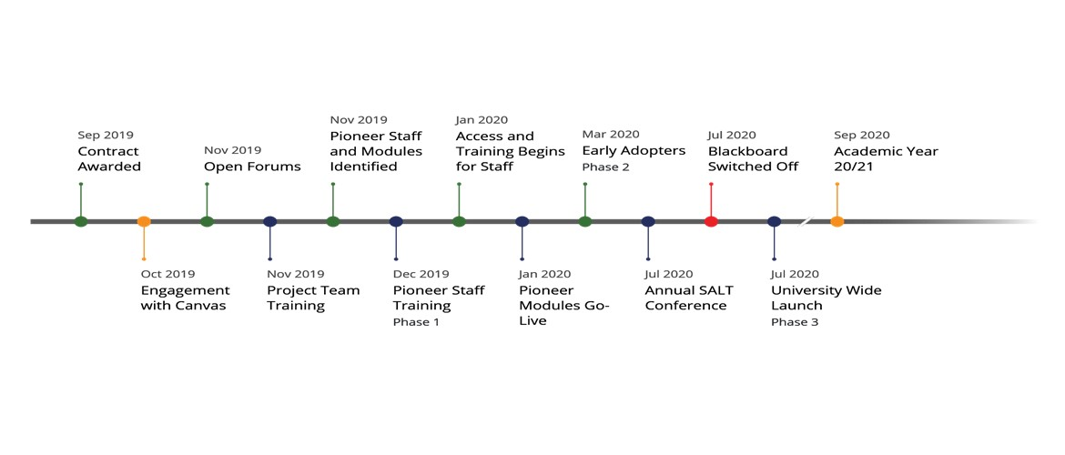 muli-colour timeline with key milestones