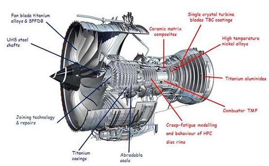 research into an engine