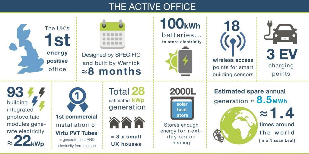 Active Office infographic - web
