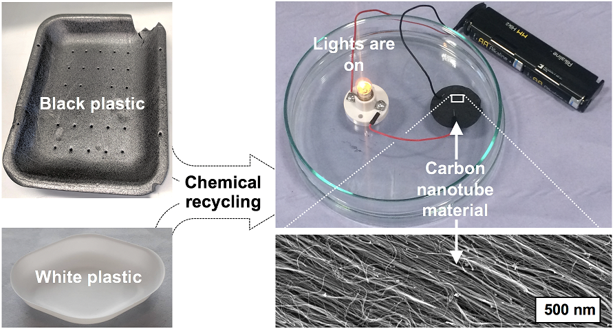 Black plastics create renewable energy