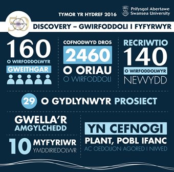 Discovery infographic Welsh