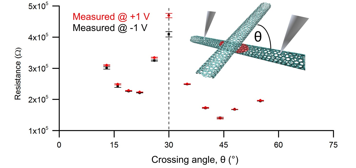 The image shows two carbon nanotubes and the conductivity as a function of angle.