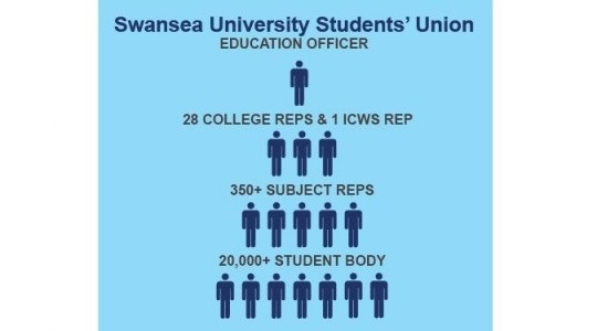 infographic of Swansea University Students' Union