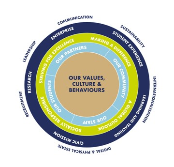 A wheel graphic showing Swansea's values, culture and behaviours.